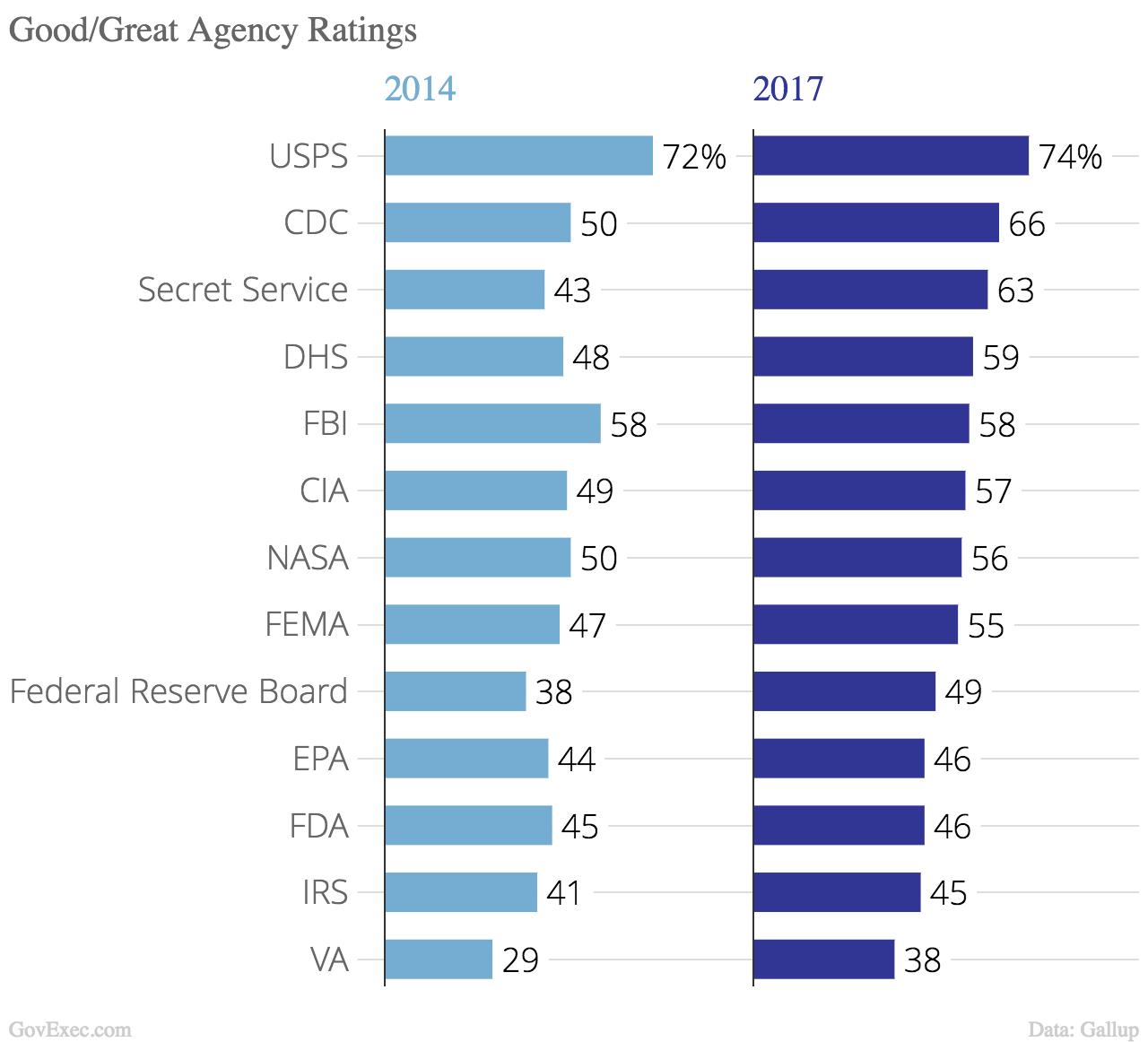 Image result for FBI approval rating