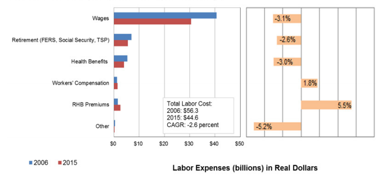 Here's How USPS Cut $10 Billion in Labor Costs Since 2006