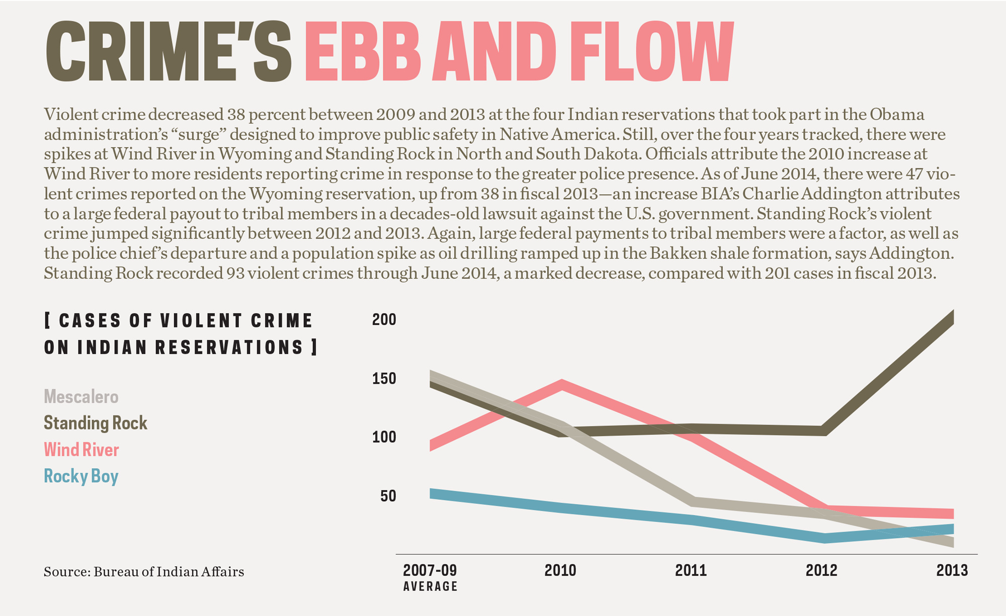 Crime's Ebb and Flow (chart showing cases of violent crime on Indian reservations from 2007-2013