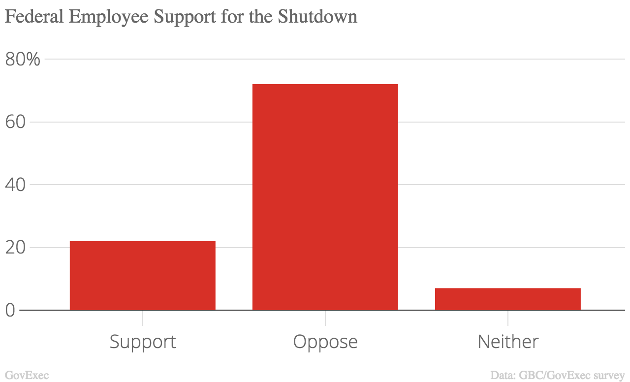 poll federal employees overwhelmingly oppose shutdown only 30