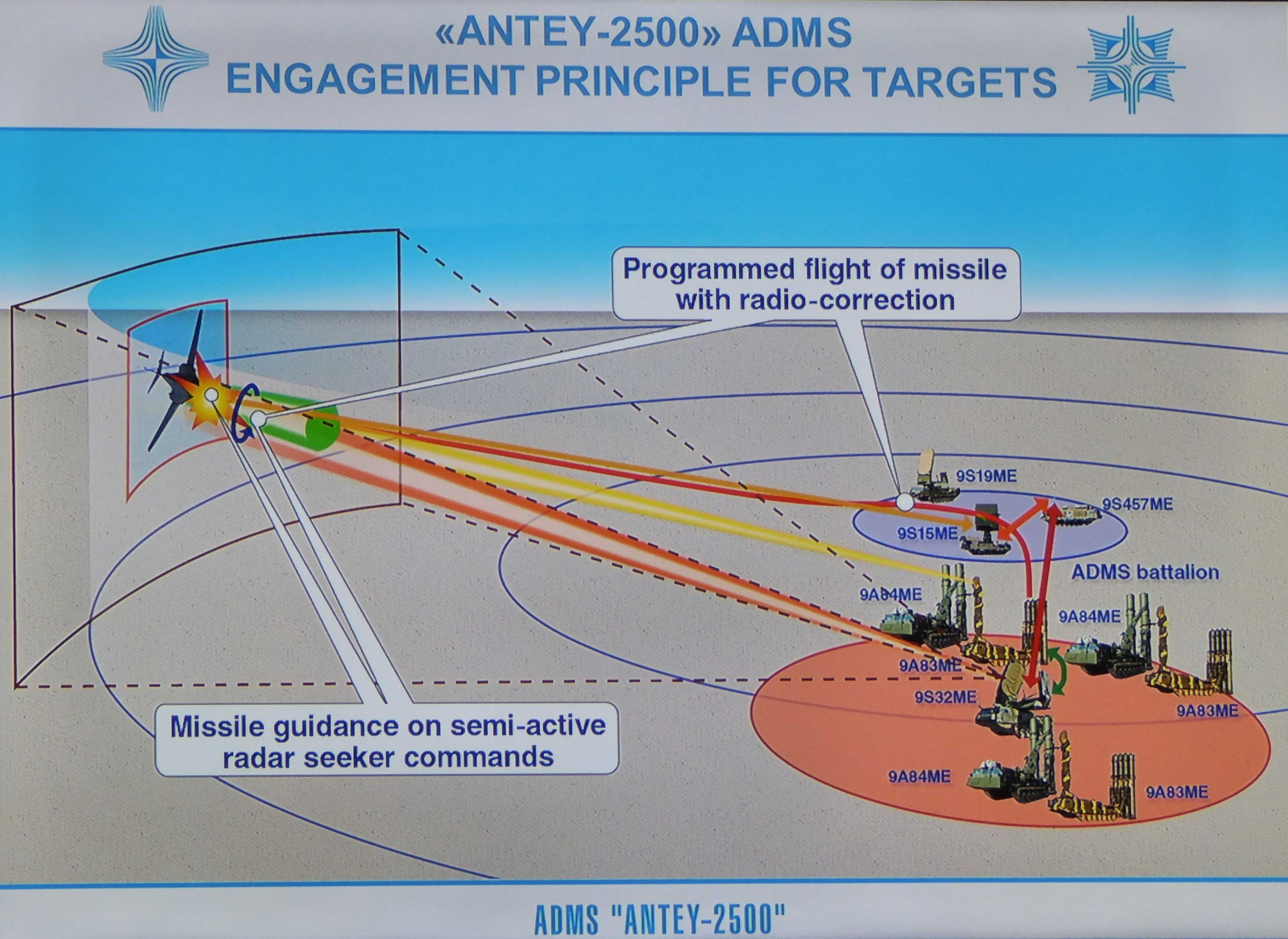 S 300 missile systems vs patriot -  Shows What Appears To Be A U S Air Force B 1 Bomber Being Shot Down By The Antey 2500 Surface To Air Missile System Marcus Weisgerber Defense One
