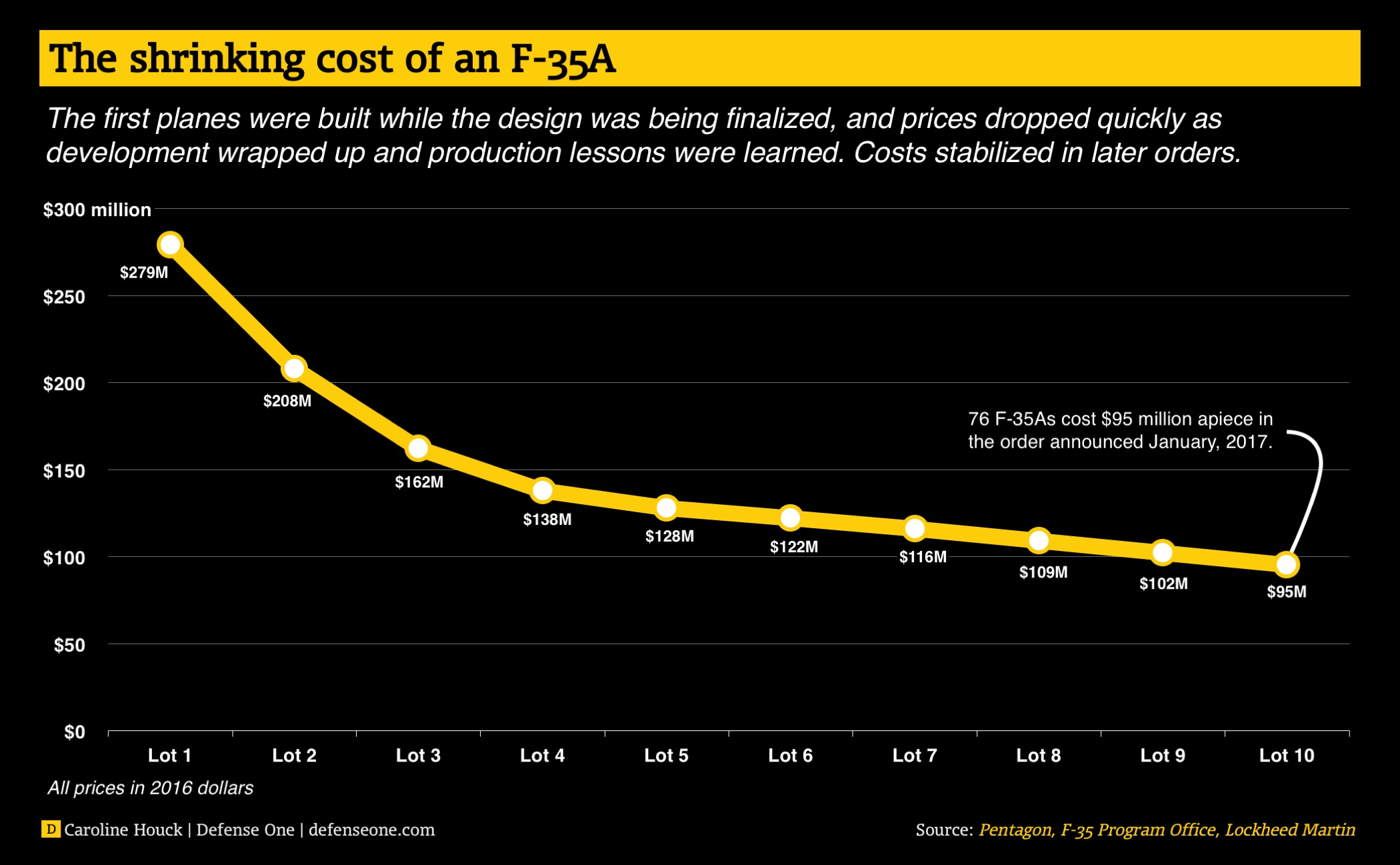 shrinking-cost-of-f-35a.jpg